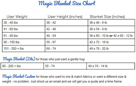 Choose right weighted blanket how heavy should  be  magic also rh pinterest