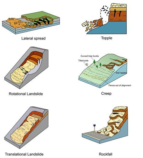 Landslide Types Pics Geology Earth Science Earth And Space Science
