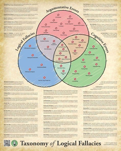 The Taxonomy of Logical Fallacies was created in 2012 by Franklin Veaux. In it, Veaux uses a Venn diagram to demonstrate roughly 40 overlapping logical fallacies, argumentative errors, and cogniti… Logic And Critical Thinking, Ap Language And Composition, Logical Fallacies, Cognitive Bias, Teaching English, Teaching Art, Mathematics, Learning, Infographics