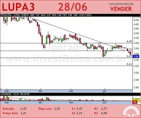LUPATECH - LUPA3 - 28/06/2012 #LUPA3 #analises #bovespa
