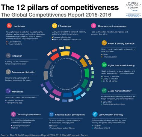 12-pillars-of-competitiveness Infographics and Visualize Ideas - strategic analysis report