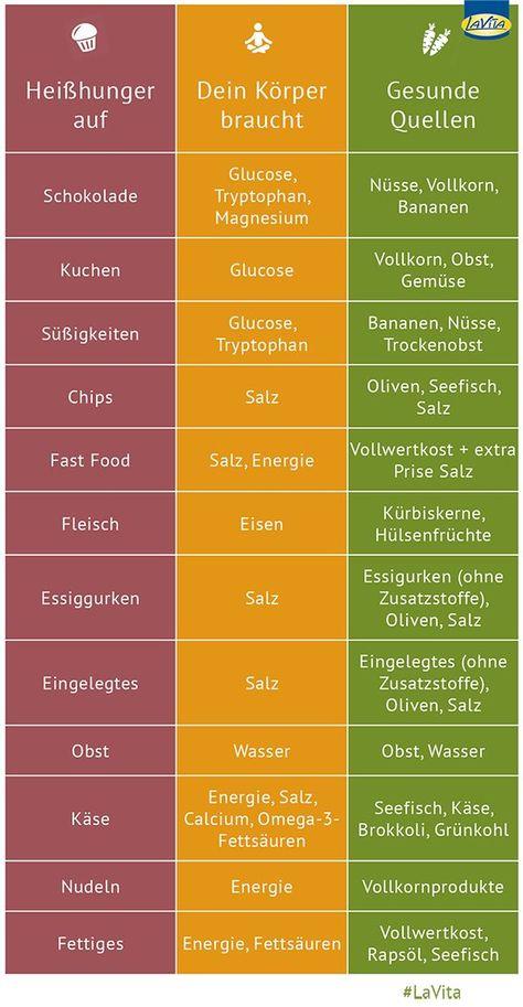Das könnt ihr tun, wenn Euch der #Heißhunger plagt! #abnehmen #stoffwechsel #gesundheit #ernährung