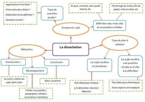 La Dissertation Litteraire Eaf Carte Mentale Lettre Moderne Bac De Francai Bidouille Lycee Plan Exemple