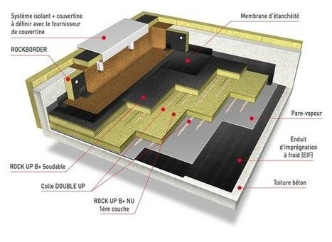 Resultats De Recherche D Images Pour Toit Plat Clt Toiture Terrasse Toiture Terrasse