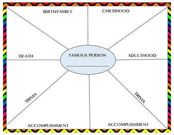 Lgs Placemat Vorlage Lernstrategien Vorlagen 13