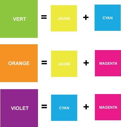 Comment Faire La Couleur Orange En Peinture Melange Peinture