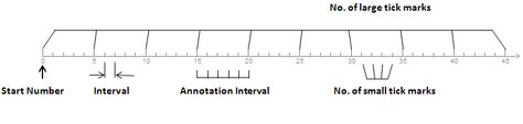 Here's a number line generator that allows you to select the interval, annotation interval, number of tick marks, and start number, as well as the number of number lines per page.