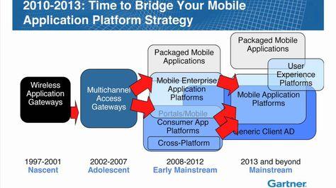 #MobileApplicationDevelopment. Fundamentals of Architecture & Platforms.