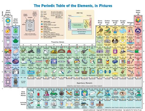 Tabela periódica interativa mostra como realmente usamos os - copy tabla periodica delos elementos quimicos completa