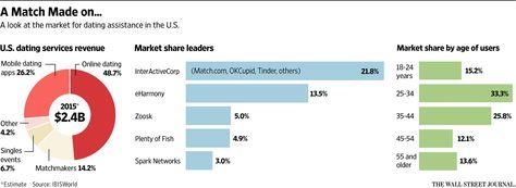 mobile dating market share