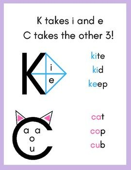 K takes i and e, C takes the other Printable phonics poster with visuals. Great poster for early phonics instruction. Phonics Reading, Teaching Phonics, Kindergarten Reading, Preschool Learning, Teaching Reading, Teaching Kids, Jolly Phonics Activities, Phonics Rules, Spelling Rules