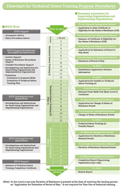 Technical Intern Training Program Framework JITCO Pinterest - technical evaluation