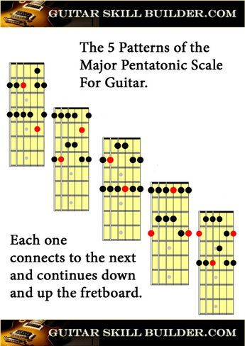 photo about Printable Guitar Scales Chart identify Printable Guitar Largest Pentatonic Scale Chart guitar