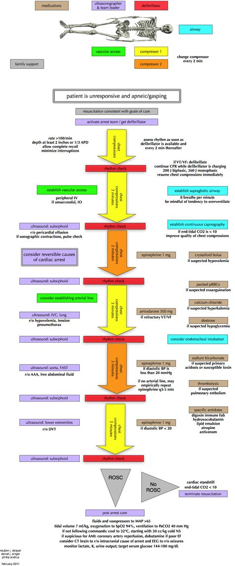 emergency department; 12 What is CHF? CCU! Pinterest Kickoff