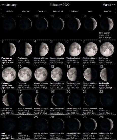 Full Moon Phases For February 2020 Month February 2020 Lunar