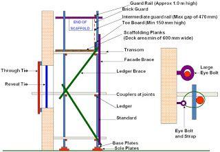 Nebosh Course In Bangalore Scaffolding Scaffolding Facade Brick