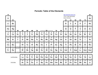Printable periodic tables pdf atomic number periodic table and pdf urtaz Image collections