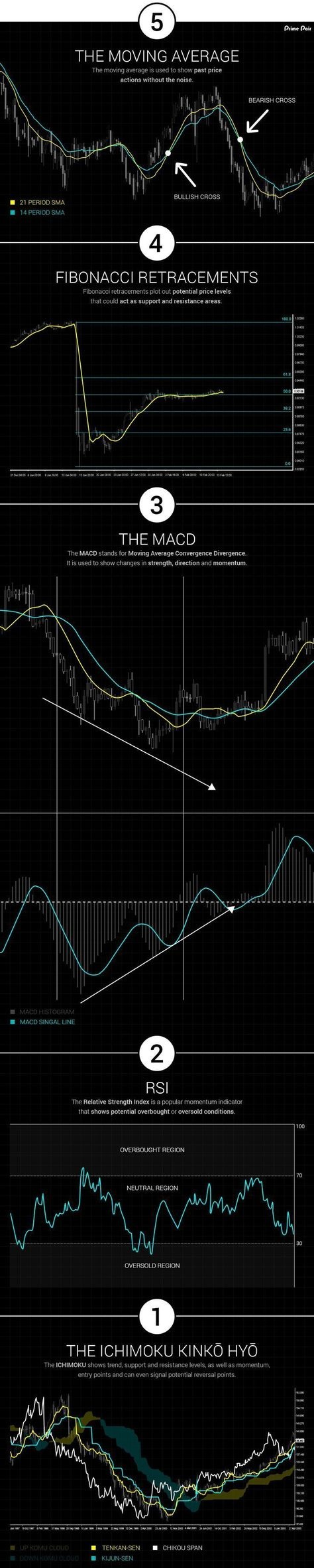 Top 5 Technical Indicators For Forex Traders Technical Indicators