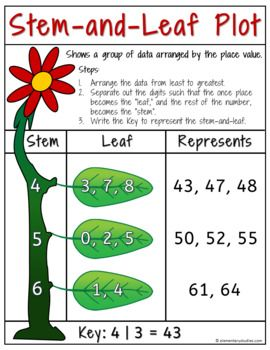 Stem And Leaf Plot Worksheets And Poster Plot Activities Math