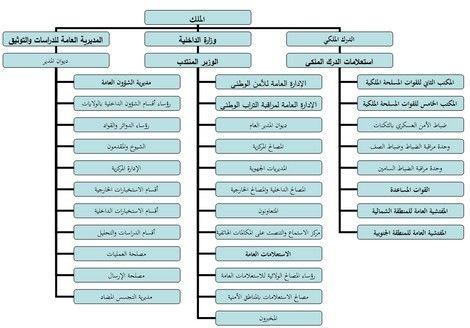 هذه خارطة لأجهزة الشبكة الاستخباراتية العسكرية والمدنية بالمغرب Chart Bar Chart
