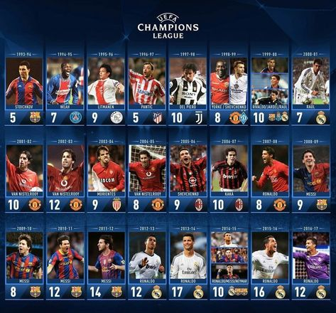 The top scorers of the Champions League from the season
