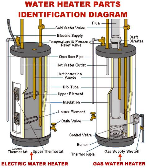 Water Heater Gas And Electric Parts Identification Diagram