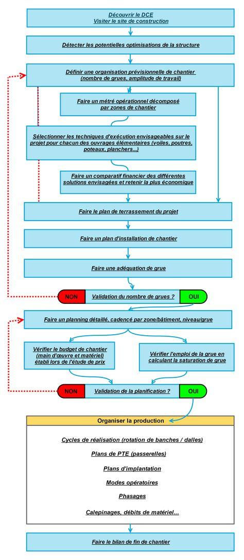 Le plan du0027installation de chantier - Plan du0027installation de chantier