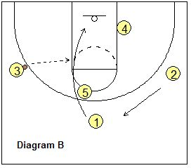 517a026082f149c1a12f01be29b58355 basketball plays basketball drills?b=t basketball offense stanford motion zone offense basketball