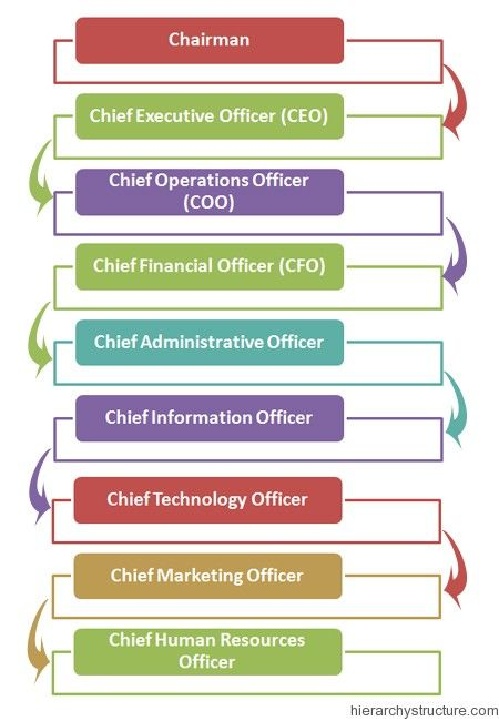 Corporate Designation Rank Hierarchy Chart Hierarchystructure