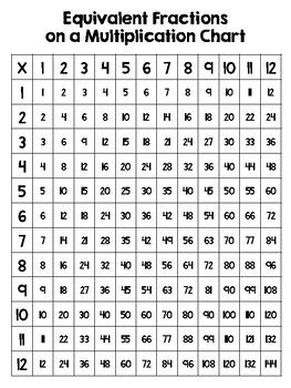 My Math Resources Fraction Decimal Percent Equivalencies Poster Worksheet In 2020 Fractions Decimals Fractions To Decimals Worksheet