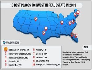 Here Are The 10 Best Places To Invest In Real Estate In 2019