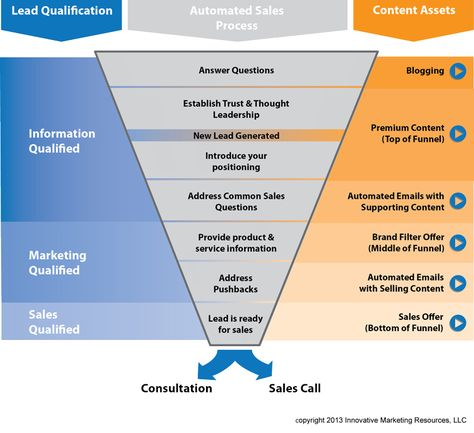 Demystifying The Inbound Marketing Sales Funnel