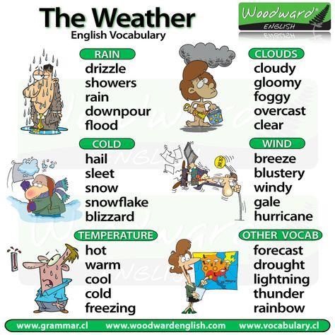 Weather Vocabulary in English - El clima en inglés