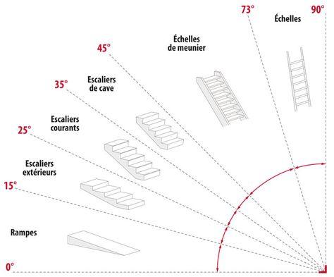 Les règles de calcul des dimensions d'un escalier