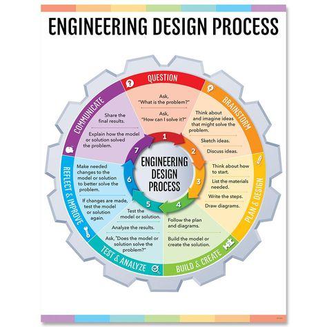 Engineering Design Process Chart