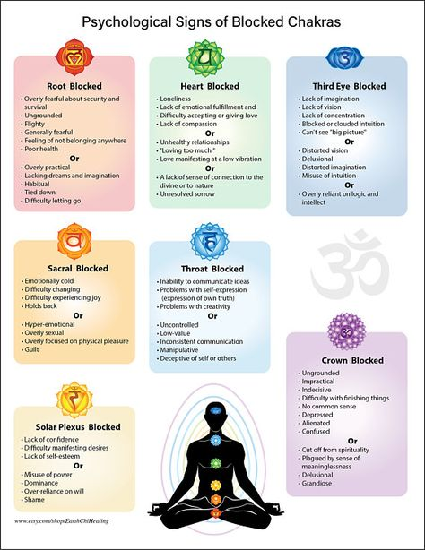 Chart on Psychological Issues of Blocked Chakras Yoga Reiki - Meditation -