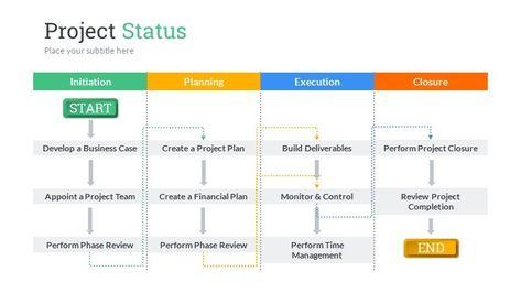 Project Status PowerPoint Presentation Template project - project closure template