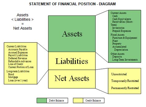 Write an Income Statement - asset and liability statement template