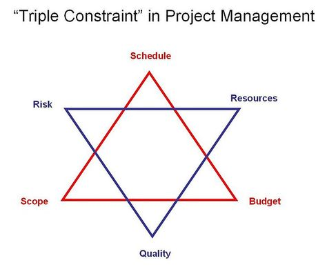 Triple constraint in project management risk quality schedule - earned value analysis