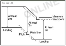 Building Regulations Stairs Information Such As Staircase Width
