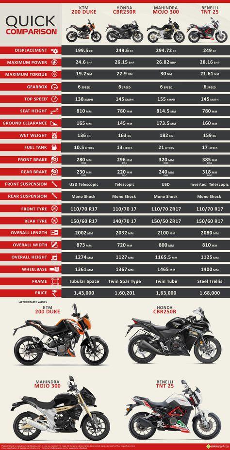 7 best Benelli tnt 25 images on Pinterest Motorbikes - küchenarbeitsplatte online bestellen