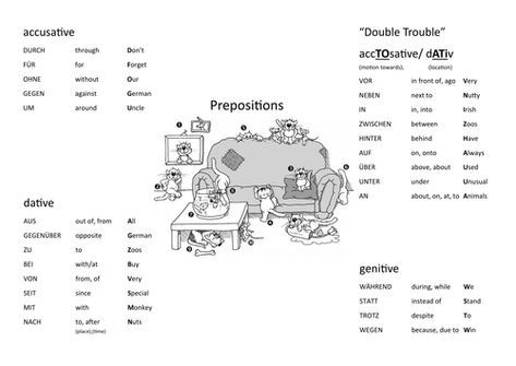 German Prepositions With Cases Prepositions German Grammar German Language Learning
