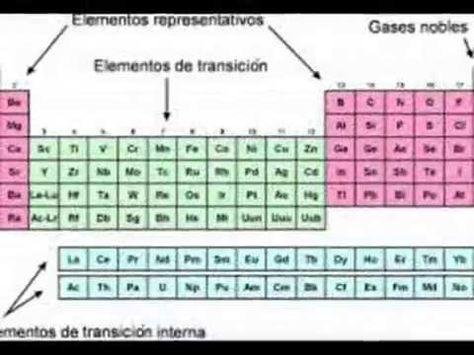 Videos de Química en español y algo más TICS en la clase - best of tabla periodica nombres familias
