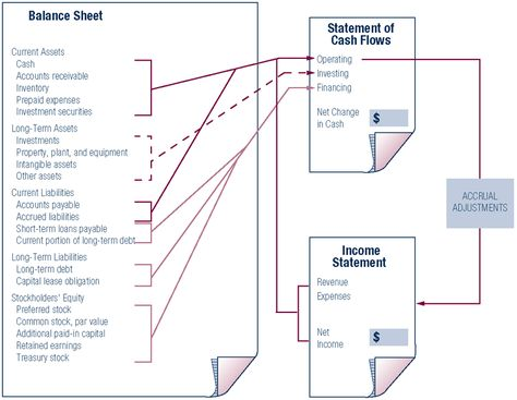 How the Statement of Cash Flows Relates to the Balance Sheet and - blank income statement