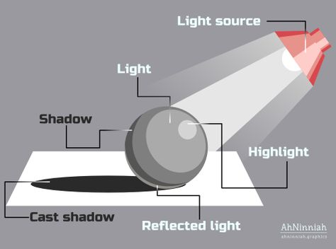 7 steps for improving your lighting effects in Inkscape – Drawing Techniques
