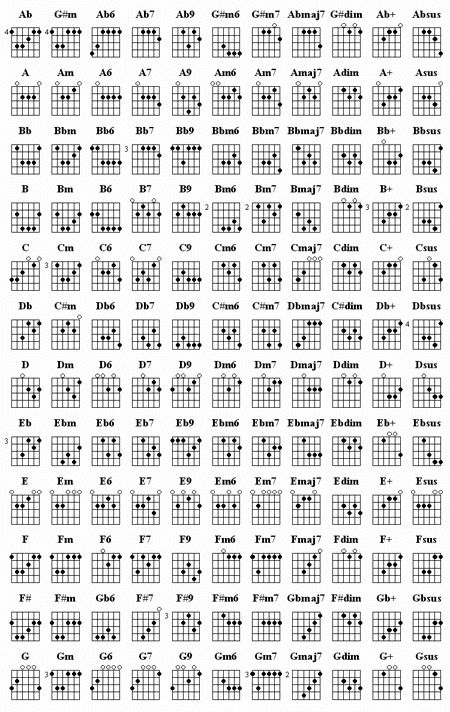 Guitar Chord Chart With Finger Position  Guitar Chords Reference