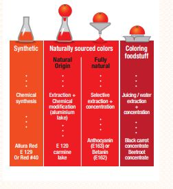 our innovative food coloring products give a fun impact while  colouring foodstuff definition