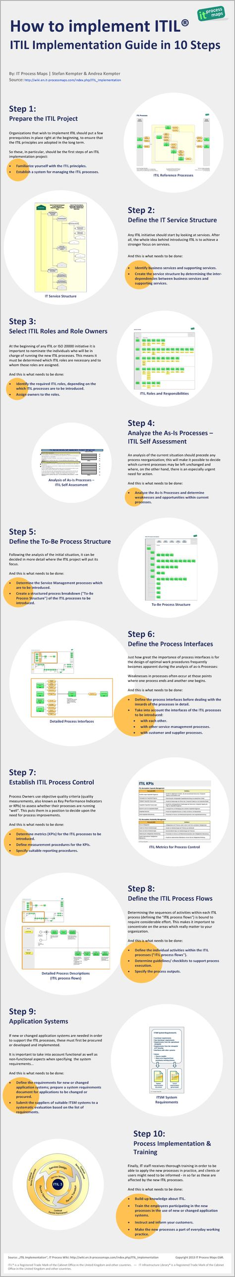 13 best itil fundamentos v3 images on pinterest project 13 best itil fundamentos v3 images on pinterest project management overhead press and computer science 1betcityfo Choice Image