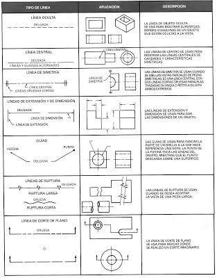 Resultado De Imagen Para Dibujo Tecnico Alfabeto De Lineas Tecnicas De Dibujo Lineas Dibujo Tecnico Dibujo Con Lineas