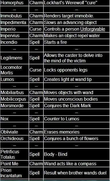 All The Harry Potter Spells Harry Potter Spells Harry Potter Spells List Harry Potter Spell Book